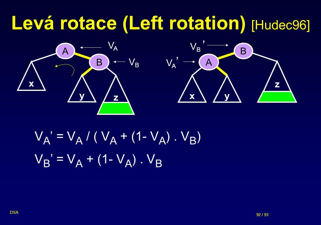 Levá rotace (Left rotation) [Hudec96]